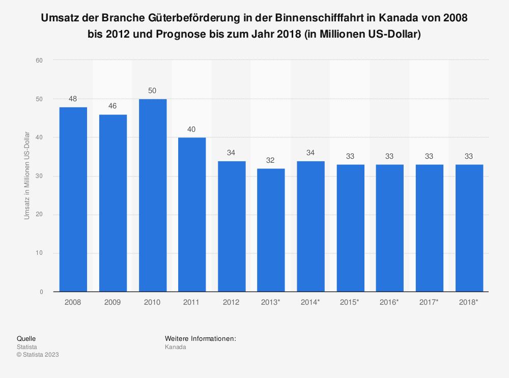 Statistik: Umsatz der Branche Güterbeförderung in der Binnenschifffahrt in Kanada von 2008 bis 2012 und Prognose bis zum Jahr 2018 (in Millionen US-Dollar) | Statista