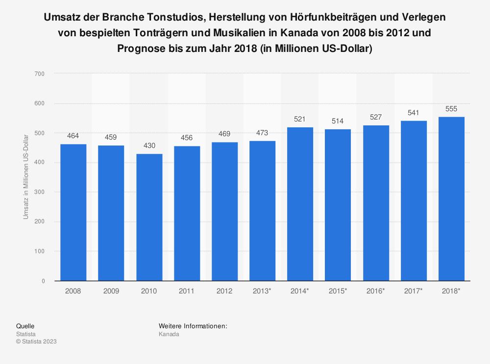 Statistik: Umsatz der Branche Tonstudios, Herstellung von Hörfunkbeiträgen und Verlegen von bespielten Tonträgern und Musikalien in Kanada von 2008 bis 2012 und Prognose bis zum Jahr 2018 (in Millionen US-Dollar) | Statista