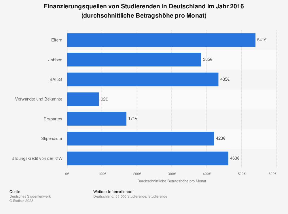 Statistik: Finanzierungsquellen von Studierenden in Deutschland im Jahr 2016 (durchschnittliche Betragshöhe pro Monat) | Statista