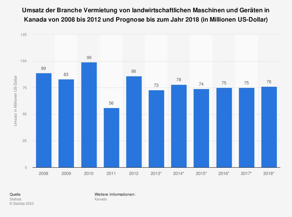Statistik: Umsatz der Branche Vermietung von landwirtschaftlichen Maschinen und Geräten in Kanada von 2008 bis 2012 und Prognose bis zum Jahr 2018 (in Millionen US-Dollar) | Statista