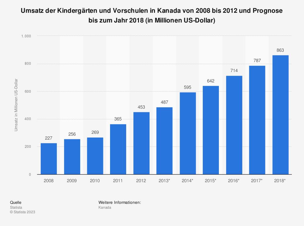 Statistik: Umsatz der Kindergärten und Vorschulen in Kanada von 2008 bis 2012 und Prognose bis zum Jahr 2018 (in Millionen US-Dollar)   Statista