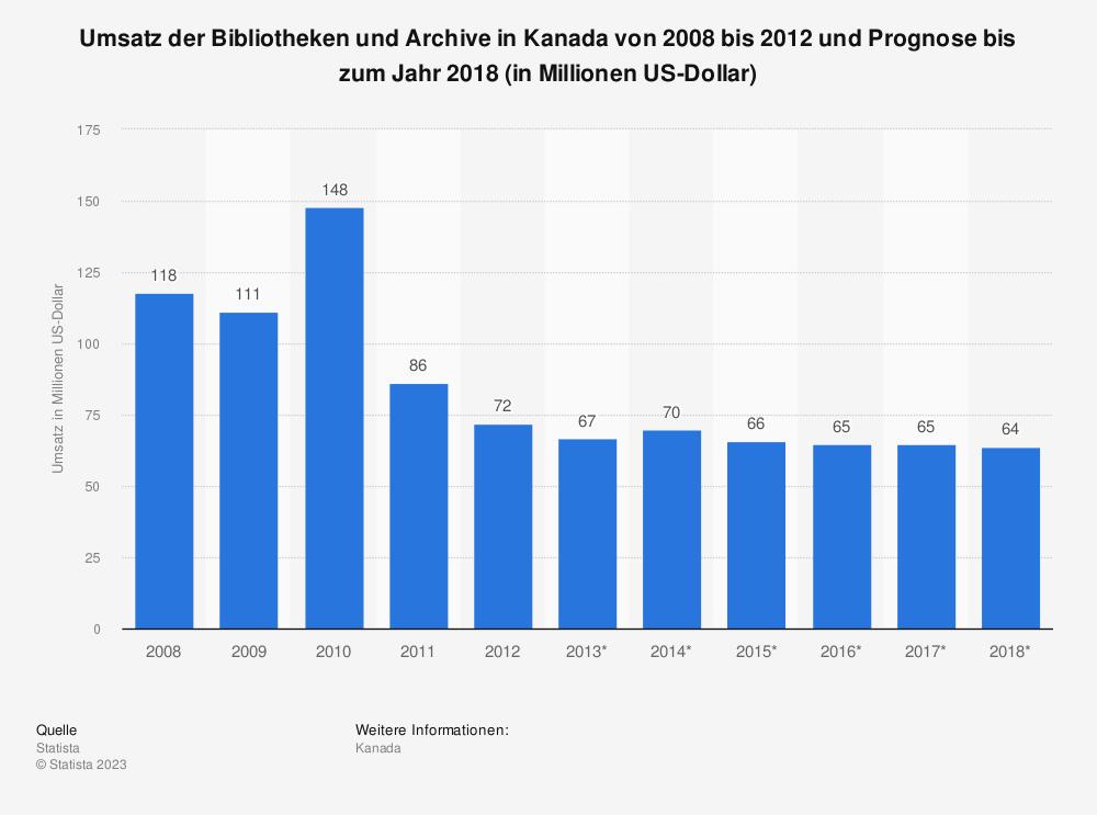Statistik: Umsatz der Bibliotheken und Archive in Kanada von 2008 bis 2012 und Prognose bis zum Jahr 2018 (in Millionen US-Dollar) | Statista