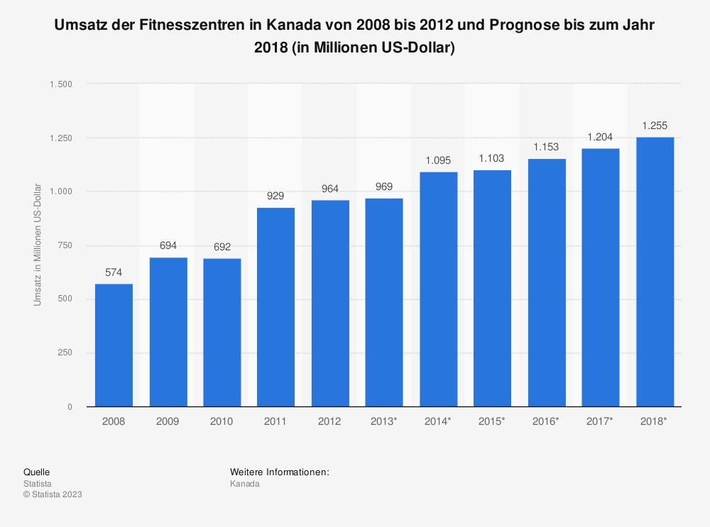 Statistik: Umsatz der Fitnesszentren in Kanada von 2008 bis 2012 und Prognose bis zum Jahr 2018 (in Millionen US-Dollar) | Statista