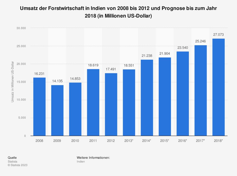 Statistik: Umsatz der Forstwirtschaft in Indien von 2008 bis 2012 und Prognose bis zum Jahr 2018 (in Millionen US-Dollar) | Statista