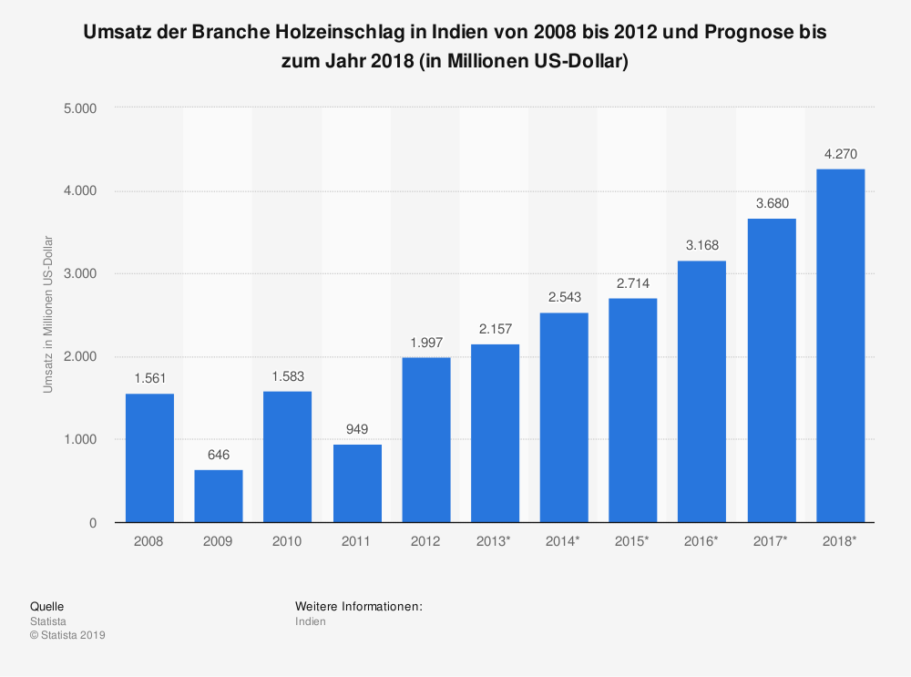 Statistik: Umsatz der Branche Holzeinschlag in Indien von 2008 bis 2012 und Prognose bis zum Jahr 2018 (in Millionen US-Dollar)   Statista