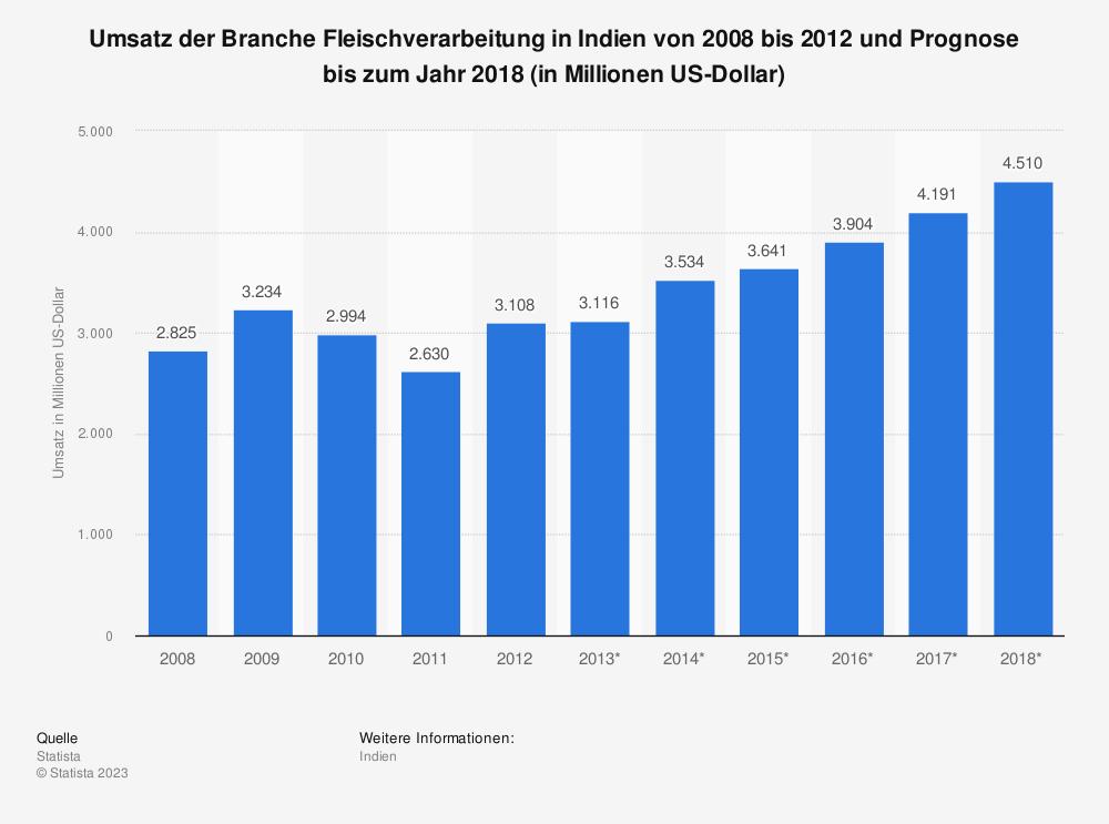 Statistik: Umsatz der Branche Fleischverarbeitung in Indien von 2008 bis 2012 und Prognose bis zum Jahr 2018 (in Millionen US-Dollar) | Statista