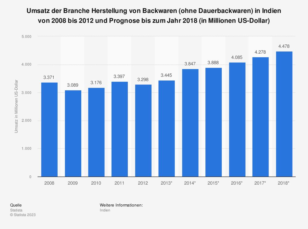 Statistik: Umsatz der Branche Herstellung von Backwaren (ohne Dauerbackwaren) in Indien von 2008 bis 2012 und Prognose bis zum Jahr 2018 (in Millionen US-Dollar) | Statista