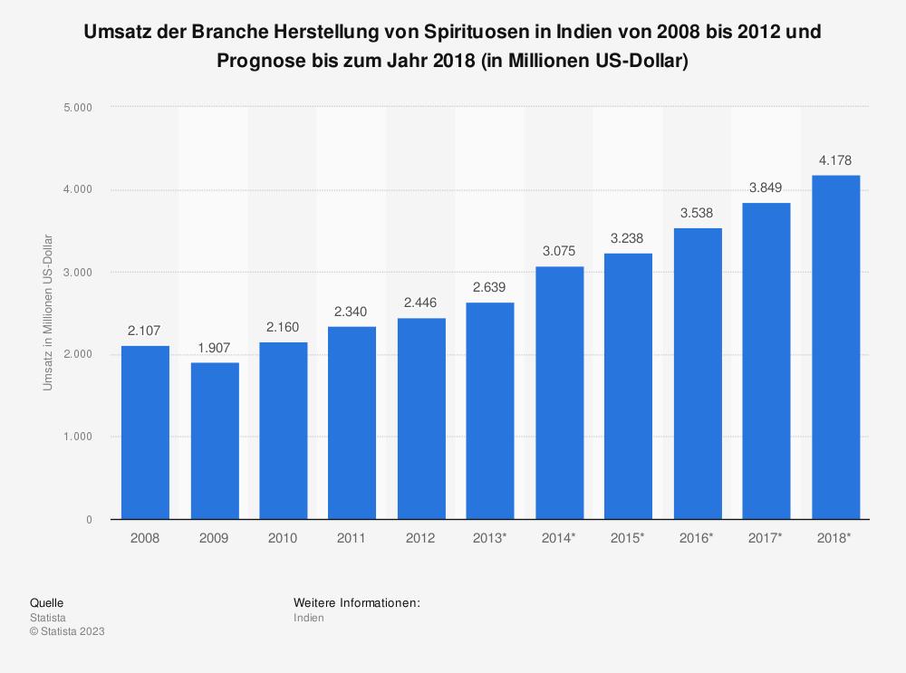 Statistik: Umsatz der Branche Herstellung von Spirituosen in Indien von 2008 bis 2012 und Prognose bis zum Jahr 2018 (in Millionen US-Dollar) | Statista