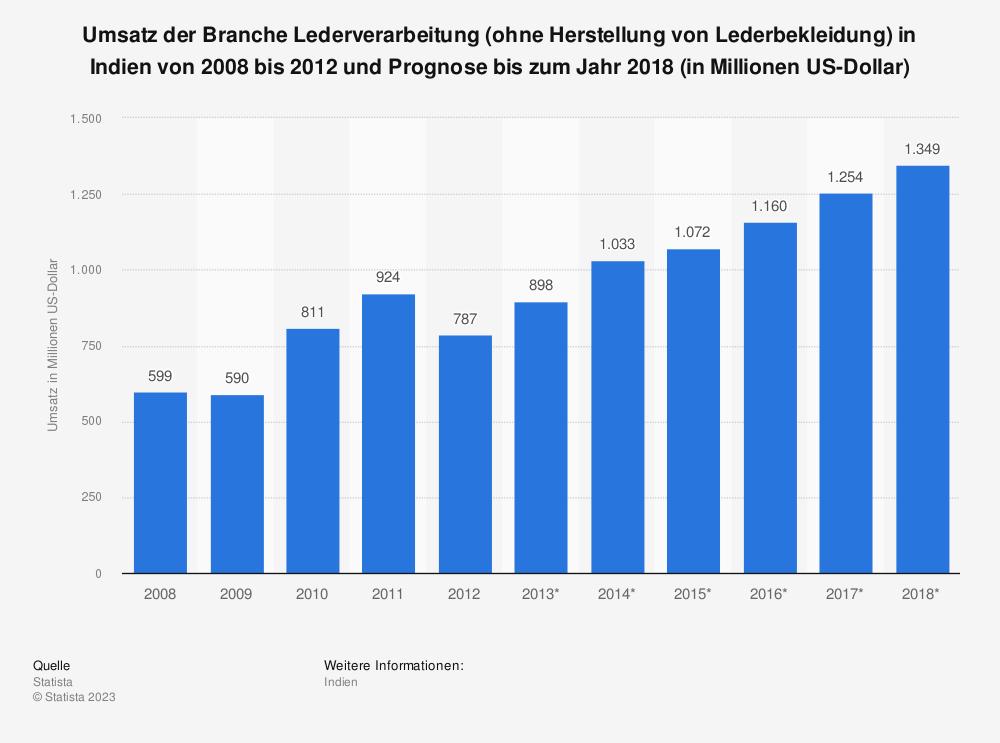 Statistik: Umsatz der Branche Lederverarbeitung (ohne Herstellung von Lederbekleidung) in Indien von 2008 bis 2012 und Prognose bis zum Jahr 2018 (in Millionen US-Dollar) | Statista
