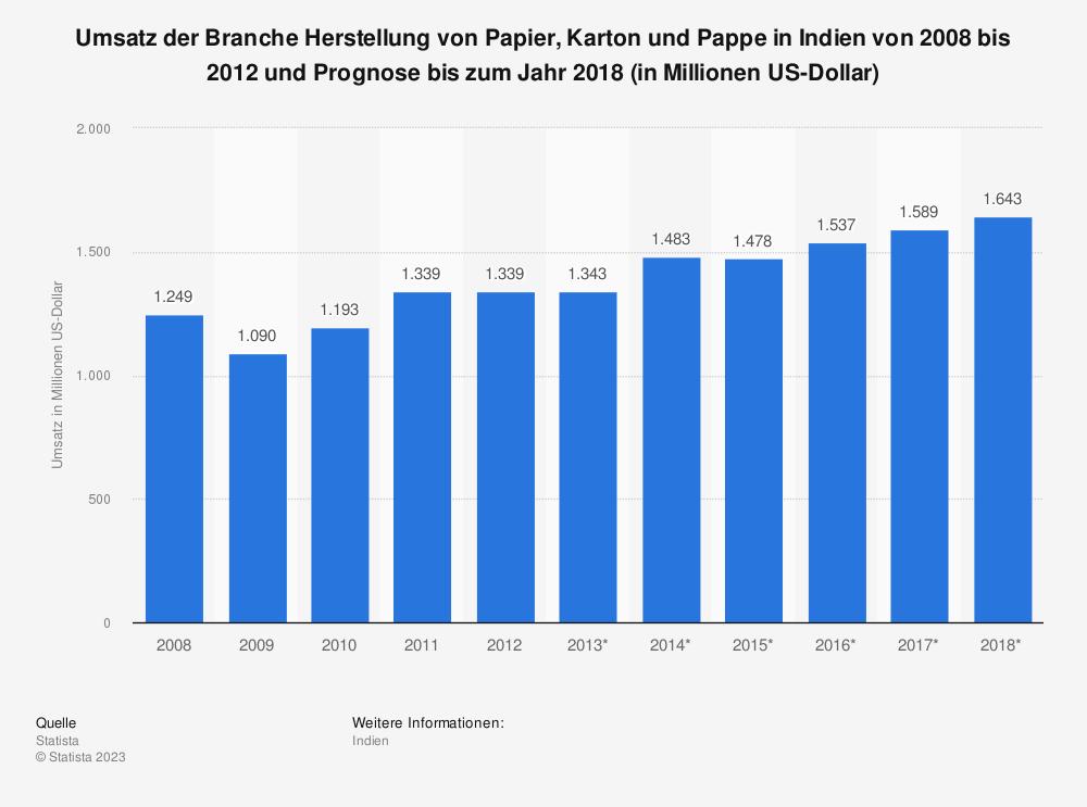 Statistik: Umsatz der Branche Herstellung von Papier, Karton und Pappe in Indien von 2008 bis 2012 und Prognose bis zum Jahr 2018 (in Millionen US-Dollar) | Statista