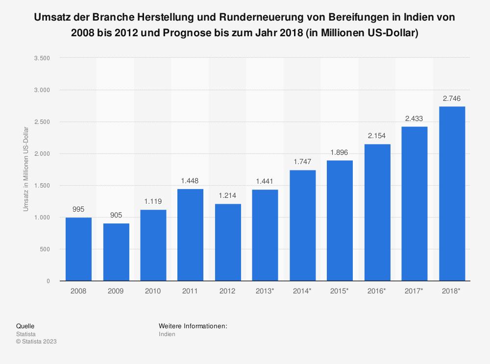 Statistik: Umsatz der Branche Herstellung und Runderneuerung von Bereifungen in Indien von 2008 bis 2012 und Prognose bis zum Jahr 2018 (in Millionen US-Dollar) | Statista