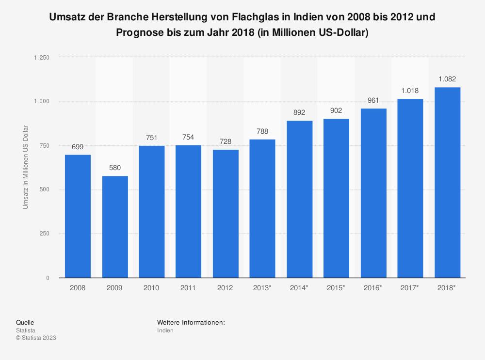 Statistik: Umsatz der Branche Herstellung von Flachglas in Indien von 2008 bis 2012 und Prognose bis zum Jahr 2018 (in Millionen US-Dollar)   Statista