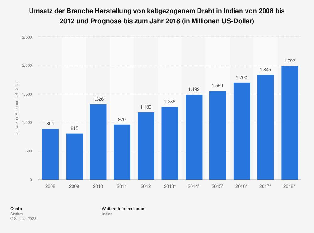 Statistik: Umsatz der Branche Herstellung von kaltgezogenem Draht in Indien von 2008 bis 2012 und Prognose bis zum Jahr 2018 (in Millionen US-Dollar) | Statista