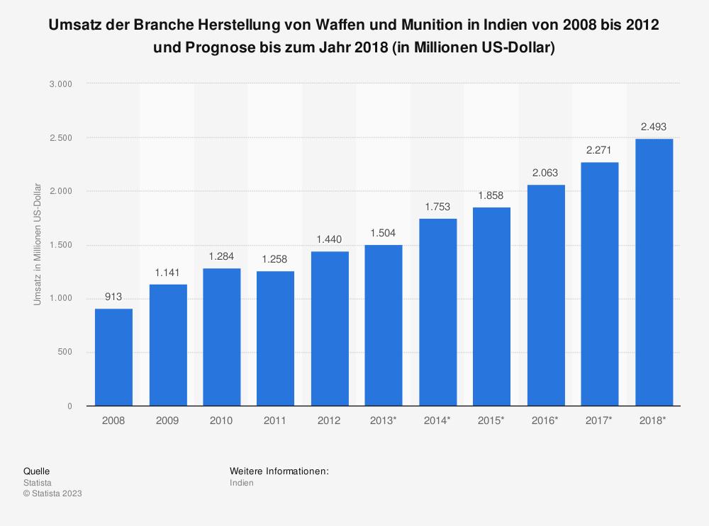 Statistik: Umsatz der Branche Herstellung von Waffen und Munition in Indien von 2008 bis 2012 und Prognose bis zum Jahr 2018 (in Millionen US-Dollar) | Statista