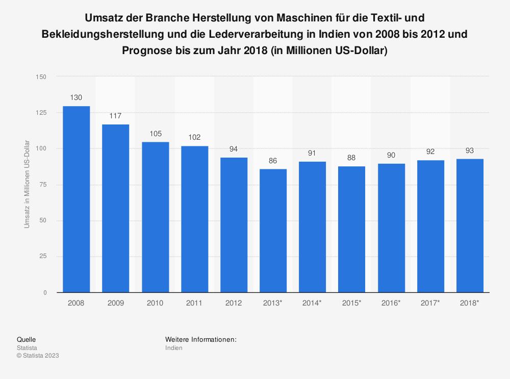 Statistik: Umsatz der Branche Herstellung von Maschinen für die Textil- und Bekleidungsherstellung und die Lederverarbeitung in Indien von 2008 bis 2012 und Prognose bis zum Jahr 2018 (in Millionen US-Dollar) | Statista