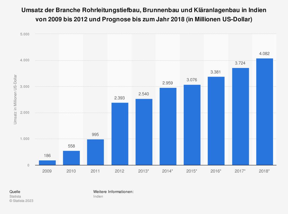 Statistik: Umsatz der Branche Rohrleitungstiefbau, Brunnenbau und Kläranlagenbau in Indien von 2009 bis 2012 und Prognose bis zum Jahr 2018 (in Millionen US-Dollar) | Statista