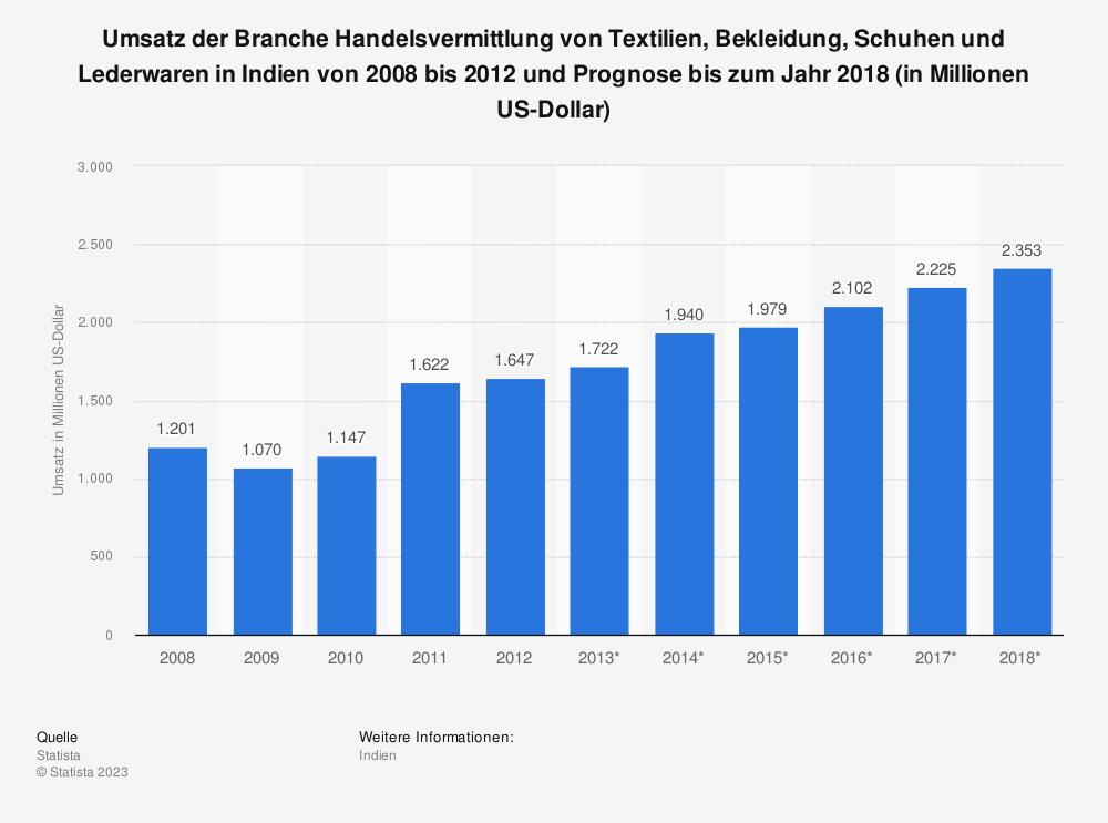 Statistik: Umsatz der Branche Handelsvermittlung von Textilien, Bekleidung, Schuhen und Lederwaren in Indien von 2008 bis 2012 und Prognose bis zum Jahr 2018 (in Millionen US-Dollar) | Statista