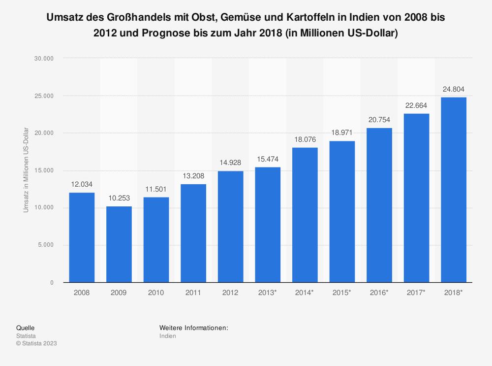 Statistik: Umsatz des Großhandels mit Obst, Gemüse und Kartoffeln in Indien von 2008 bis 2012 und Prognose bis zum Jahr 2018 (in Millionen US-Dollar)   Statista