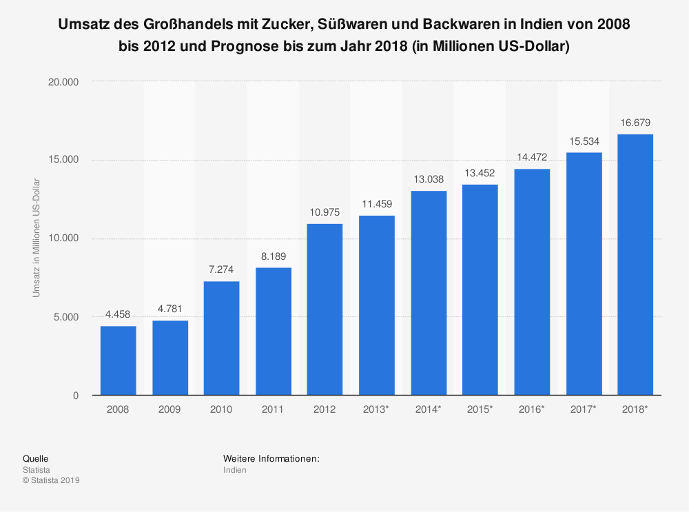 Statistik: Umsatz des Großhandels mit Zucker, Süßwaren und Backwaren in Indien von 2008 bis 2012 und Prognose bis zum Jahr 2018 (in Millionen US-Dollar) | Statista