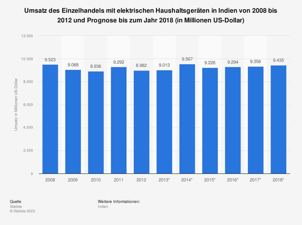 Statistik: Umsatz des Einzelhandels mit elektrischen Haushaltsgeräten in Indien von 2008 bis 2012 und Prognose bis zum Jahr 2018 (in Millionen US-Dollar) | Statista