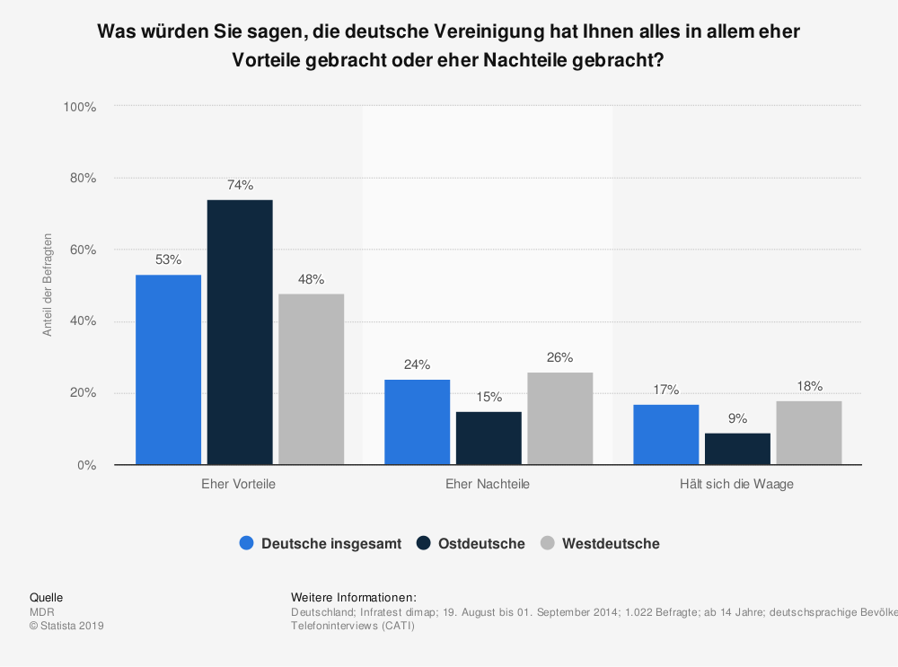 Statistik: Was würden Sie sagen, die deutsche Vereinigung hat Ihnen alles in allem eher Vorteile gebracht oder eher Nachteile gebracht? | Statista