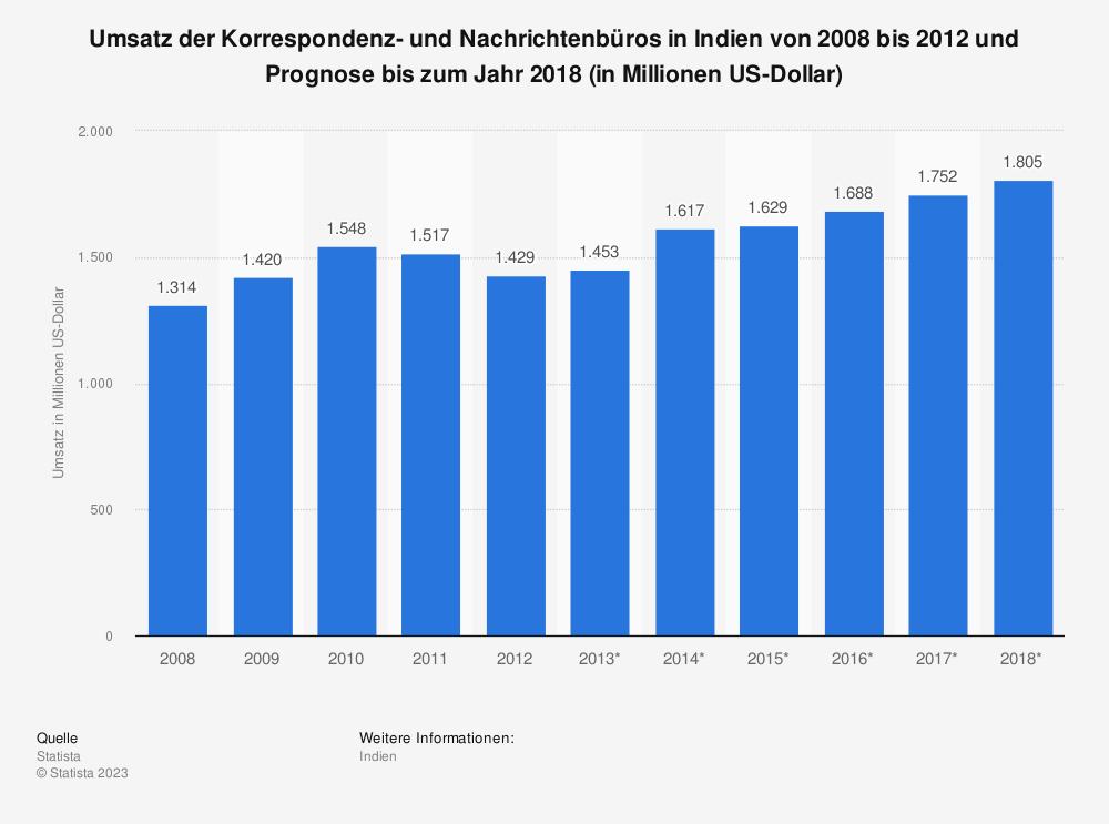 Statistik: Umsatz der Korrespondenz- und Nachrichtenbüros in Indien von 2008 bis 2012 und Prognose bis zum Jahr 2018 (in Millionen US-Dollar)   Statista