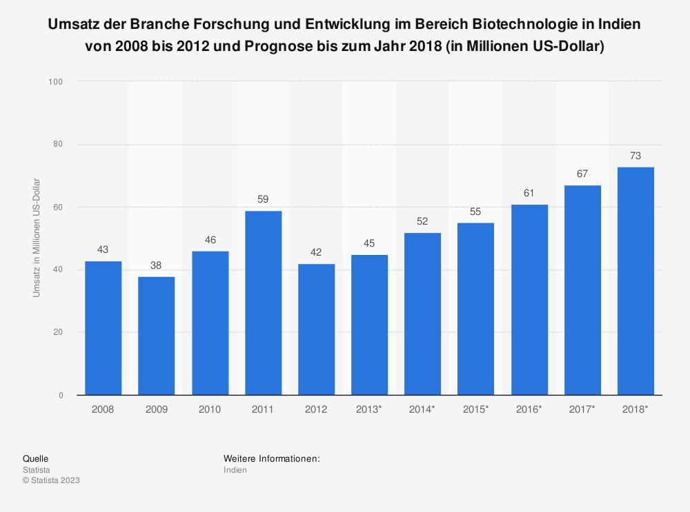 Statistik: Umsatz der Branche Forschung und Entwicklung im Bereich Biotechnologie in Indien von 2008 bis 2012 und Prognose bis zum Jahr 2018 (in Millionen US-Dollar) | Statista