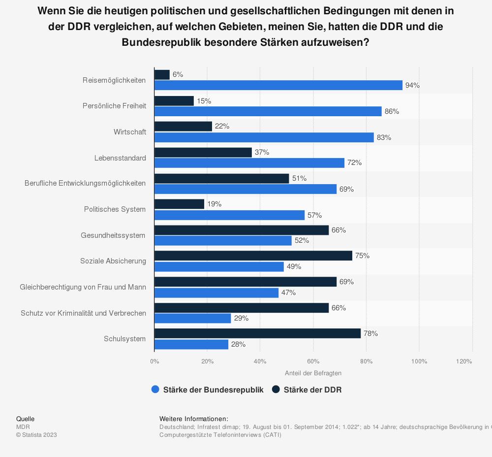 Statistik: Wenn Sie die heutigen politischen und gesellschaftlichen Bedingungen mit denen in der DDR vergleichen, auf welchen Gebieten, meinen Sie, hatten die DDR und die Bundesrepublik besondere Stärken aufzuweisen? | Statista
