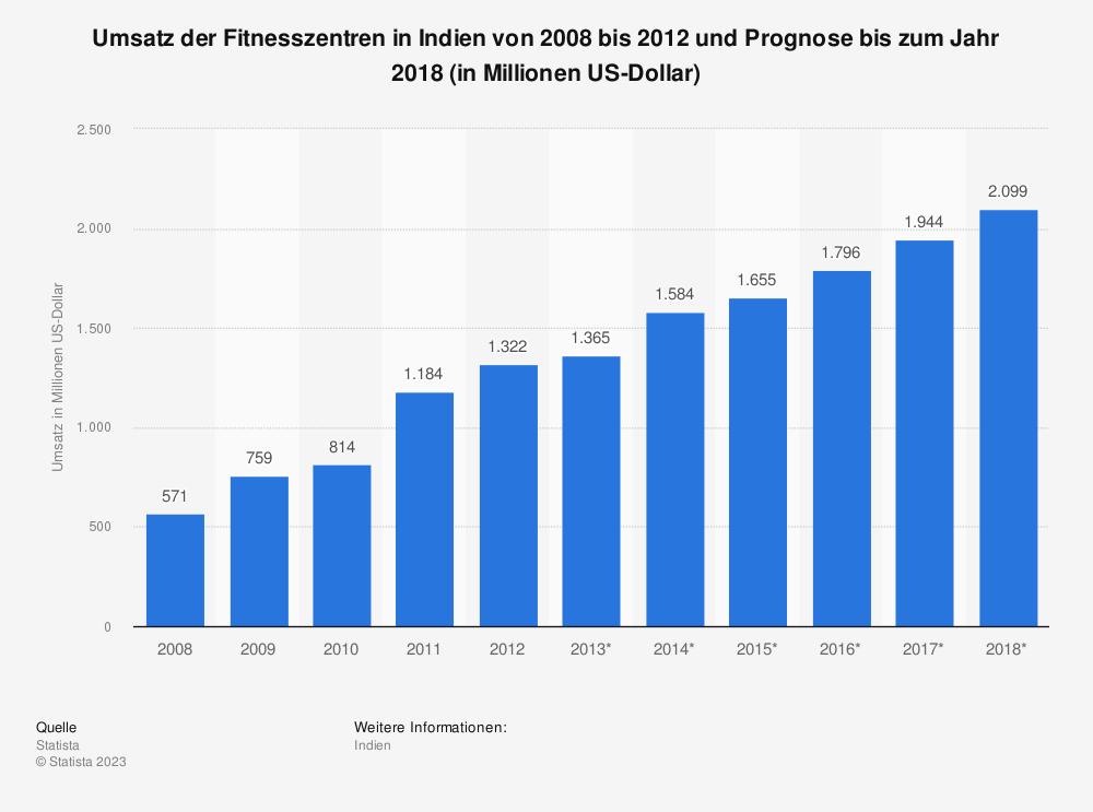 Statistik: Umsatz der Fitnesszentren in Indien von 2008 bis 2012 und Prognose bis zum Jahr 2018 (in Millionen US-Dollar)   Statista