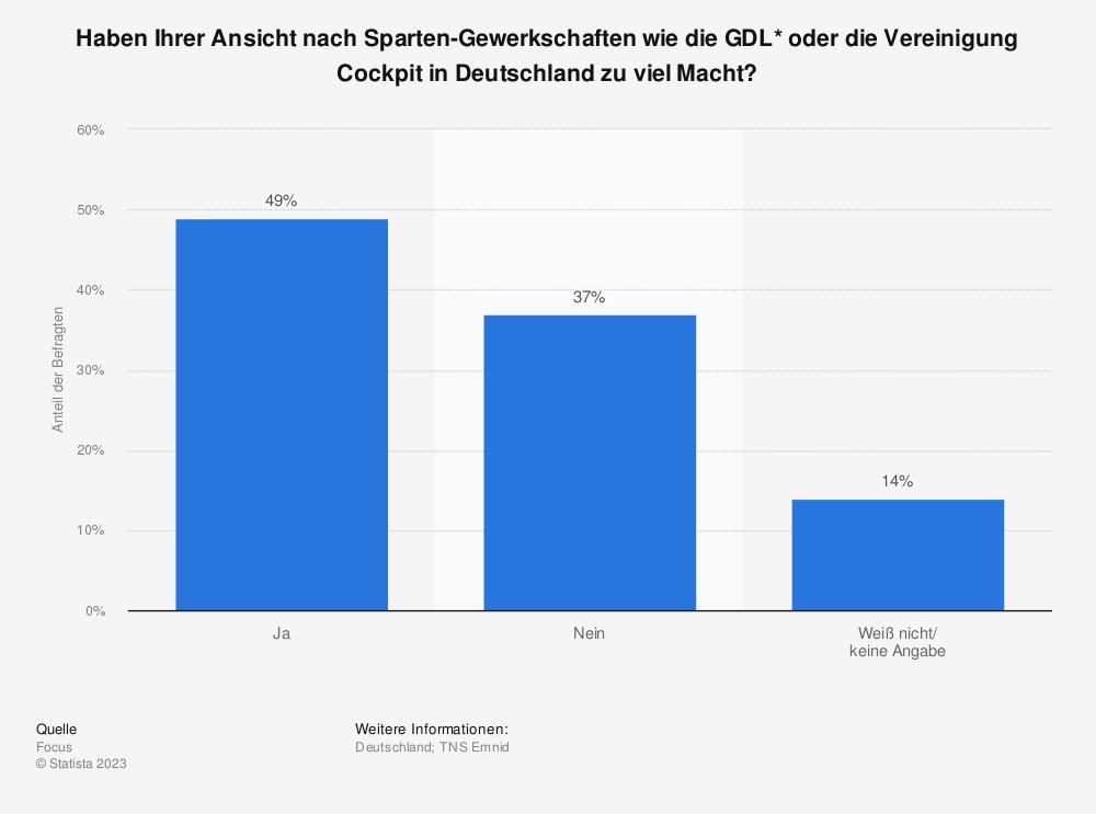 Statistik: Haben Ihrer Ansicht nach Sparten-Gewerkschaften wie die GDL* oder die Vereinigung Cockpit in Deutschland zu viel Macht? | Statista