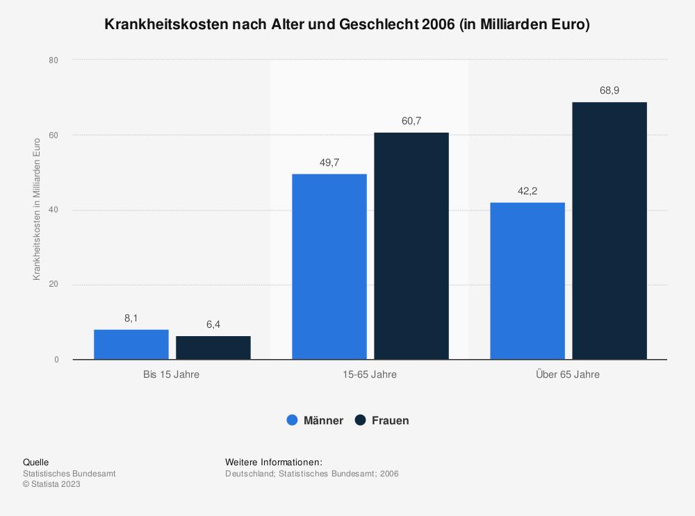 Statistik: Krankheitskosten nach Alter und Geschlecht 2006 (in Milliarden Euro) | Statista