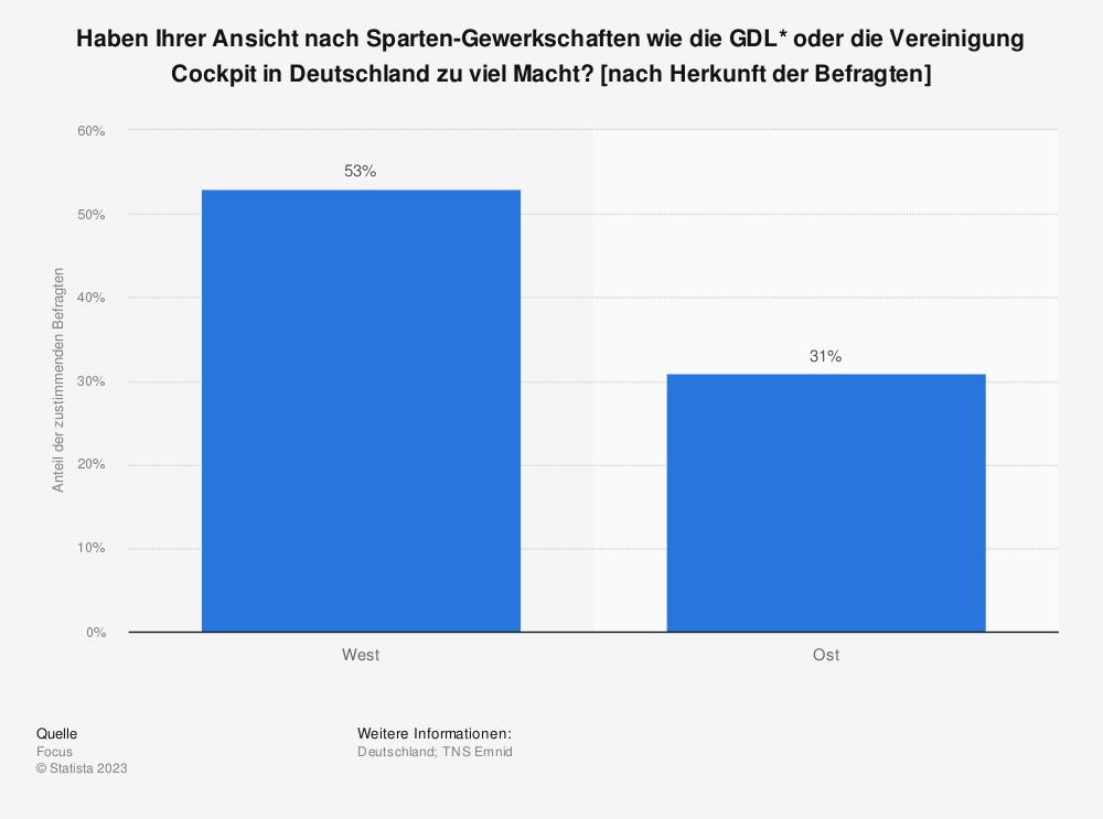 Statistik: Haben Ihrer Ansicht nach Sparten-Gewerkschaften wie die GDL* oder die Vereinigung Cockpit in Deutschland zu viel Macht? [nach Herkunft der Befragten] | Statista