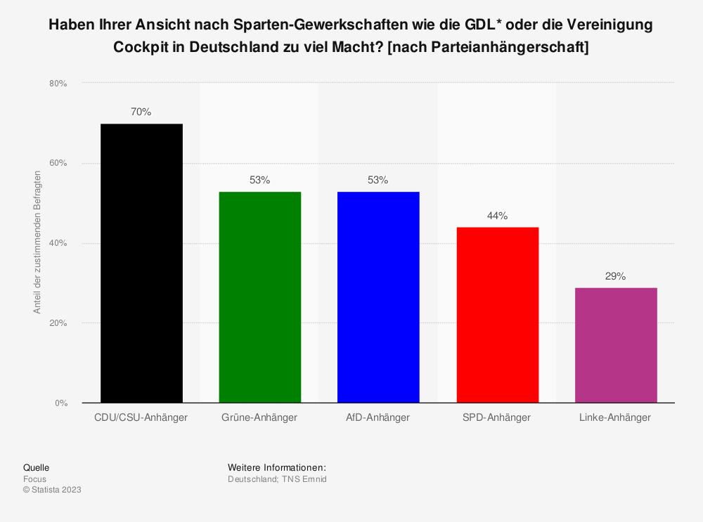 Statistik: Haben Ihrer Ansicht nach Sparten-Gewerkschaften wie die GDL* oder die Vereinigung Cockpit in Deutschland zu viel Macht? [nach Parteianhängerschaft] | Statista