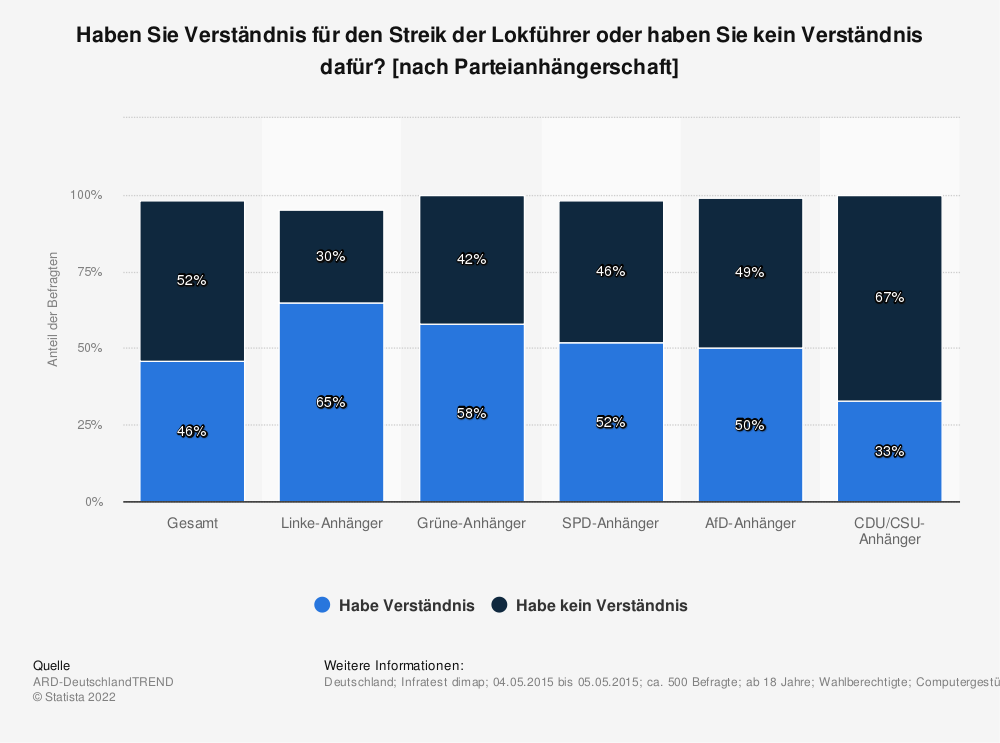 Statistik: Haben Sie Verständnis für den Streik der Lokführer oder haben Sie kein Verständnis dafür? [nach Parteianhängerschaft] | Statista