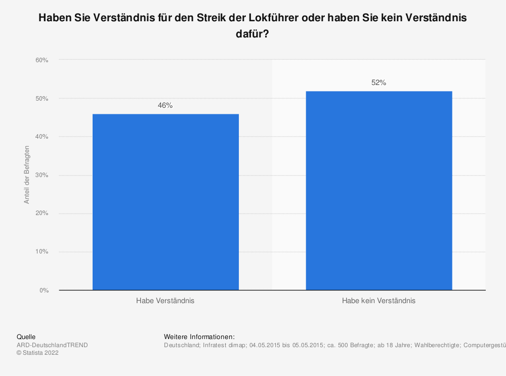 Statistik: Haben Sie Verständnis für den Streik der Lokführer oder haben Sie kein Verständnis dafür? | Statista