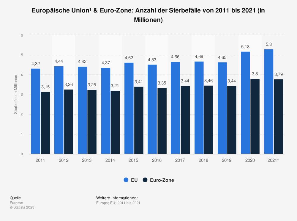Statistik: Europäische Union & Euro-Zone: Anzahl der Sterbefälle von 2007 bis 2017 (in Millionen) | Statista