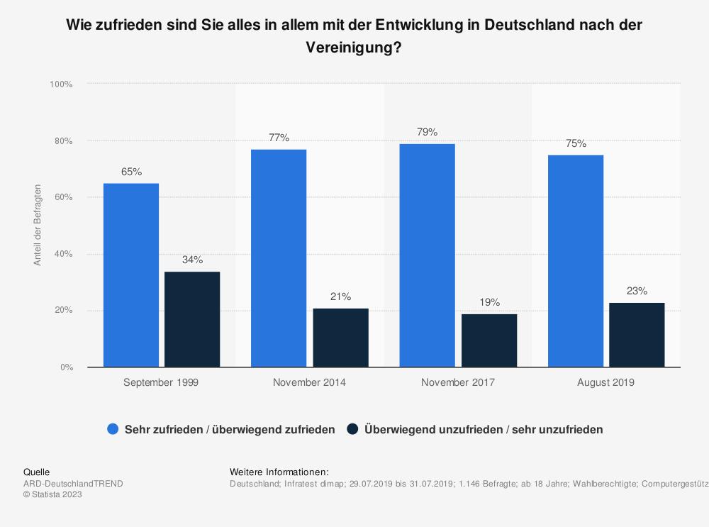 Statistik: Wie zufrieden sind Sie alles in allem mit der Entwicklung in Deutschland nach der Vereinigung? | Statista