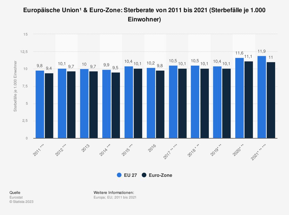 Statistik: Europäische Union & Euro-Zone: Sterberate von 2008 bis 2018 (Sterbefälle je 1.000 Einwohner) | Statista