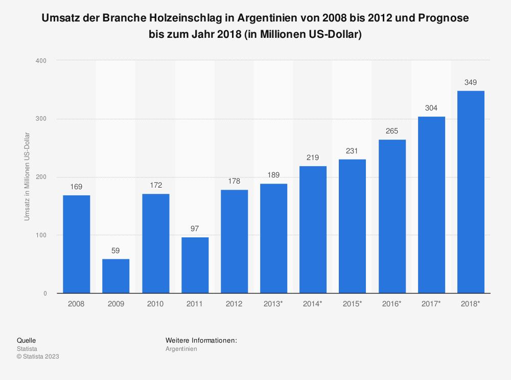 Statistik: Umsatz der Branche Holzeinschlag in Argentinien von 2008 bis 2012 und Prognose bis zum Jahr 2018 (in Millionen US-Dollar) | Statista