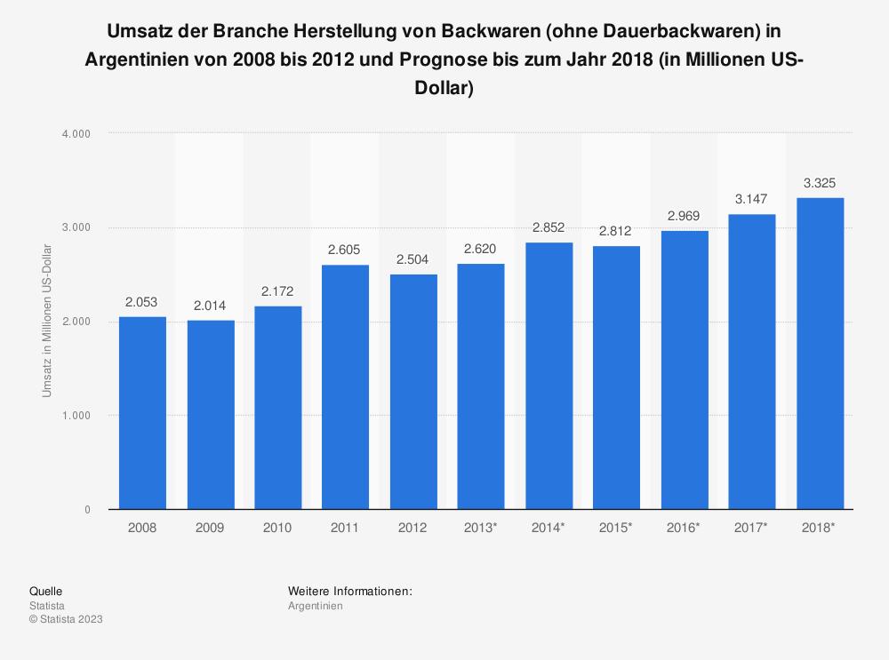 Statistik: Umsatz der Branche Herstellung von Backwaren (ohne Dauerbackwaren) in Argentinien von 2008 bis 2012 und Prognose bis zum Jahr 2018 (in Millionen US-Dollar) | Statista