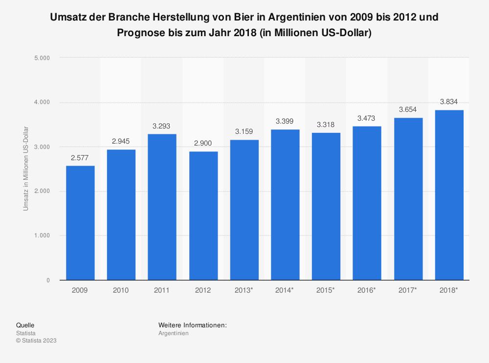 Statistik: Umsatz der Branche Herstellung von Bier in Argentinien von 2009 bis 2012 und Prognose bis zum Jahr 2018 (in Millionen US-Dollar)   Statista