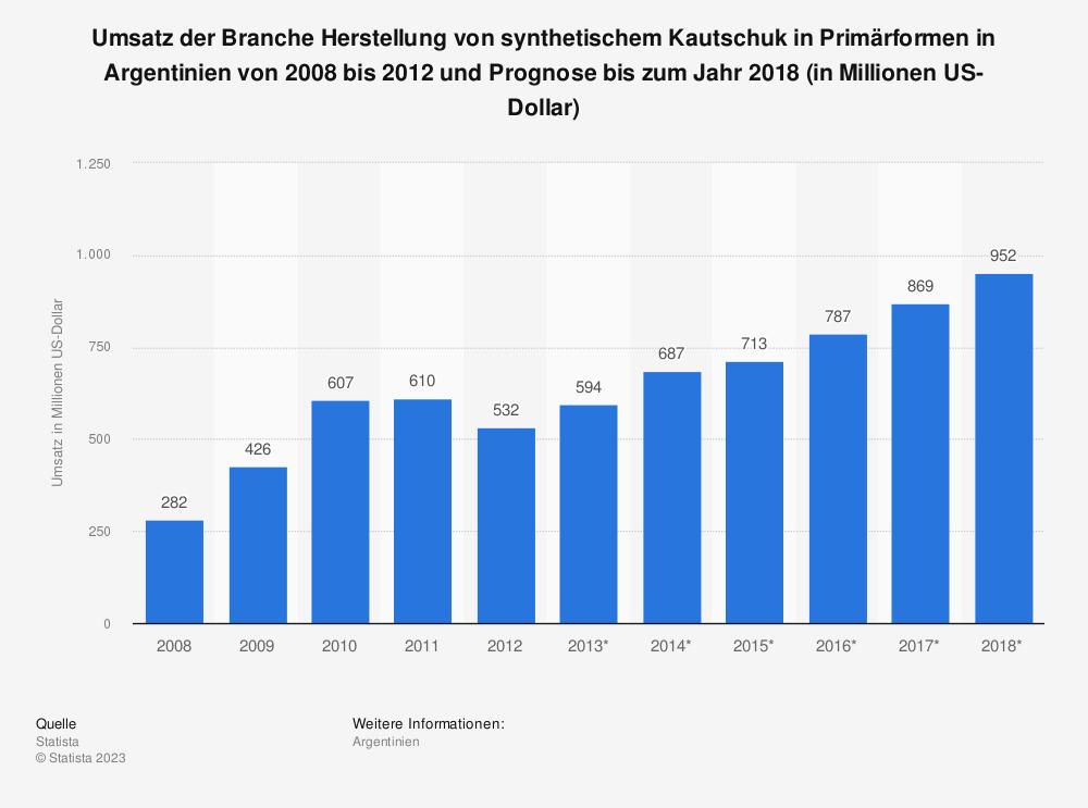 Statistik: Umsatz der Branche Herstellung von synthetischem Kautschuk in Primärformen in Argentinien von 2008 bis 2012 und Prognose bis zum Jahr 2018 (in Millionen US-Dollar)   Statista
