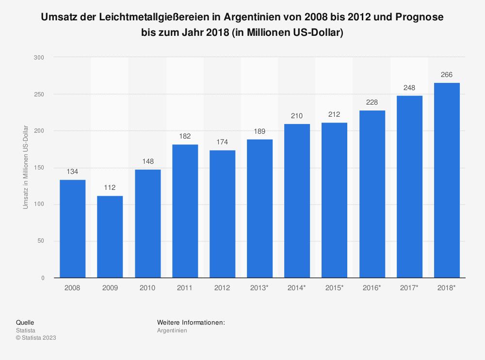 Statistik: Umsatz der Leichtmetallgießereien in Argentinien von 2008 bis 2012 und Prognose bis zum Jahr 2018 (in Millionen US-Dollar) | Statista