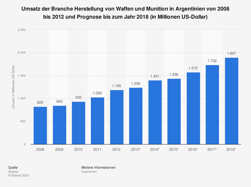 Statistik: Umsatz der Branche Herstellung von Waffen und Munition in Argentinien von 2008 bis 2012 und Prognose bis zum Jahr 2018 (in Millionen US-Dollar)   Statista