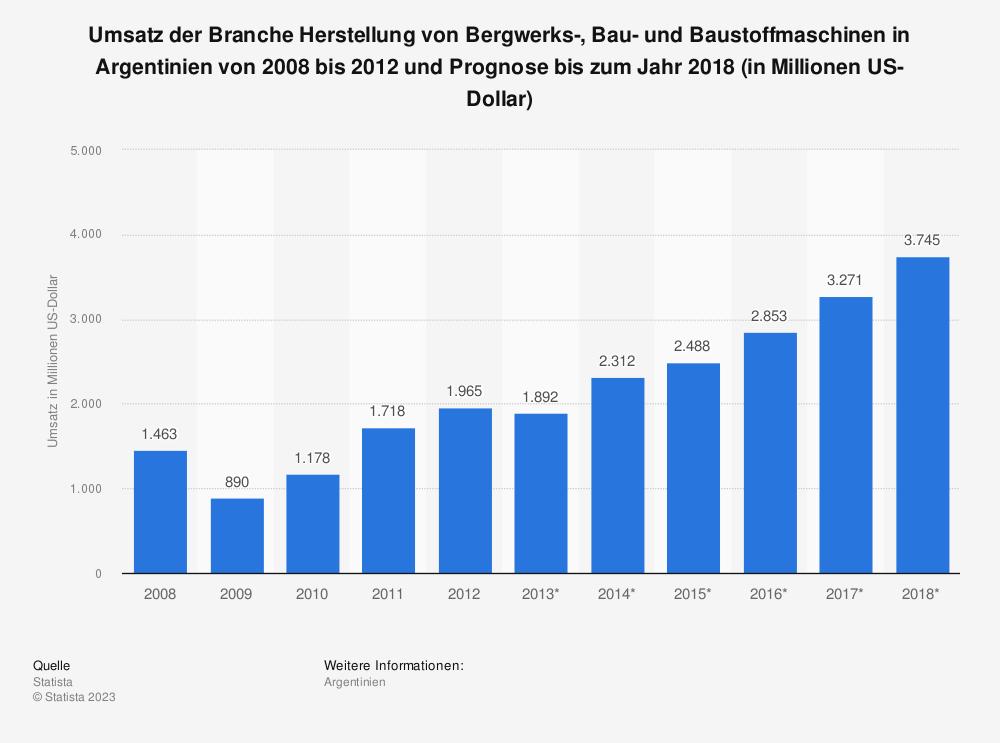 Statistik: Umsatz der Branche Herstellung von Bergwerks-, Bau- und Baustoffmaschinen in Argentinien von 2008 bis 2012 und Prognose bis zum Jahr 2018 (in Millionen US-Dollar)   Statista