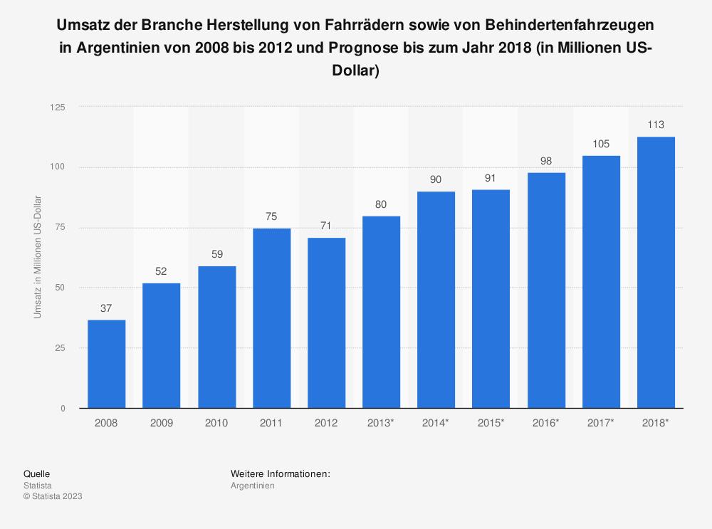 Statistik: Umsatz der Branche Herstellung von Fahrrädern sowie von Behindertenfahrzeugen in Argentinien von 2008 bis 2012 und Prognose bis zum Jahr 2018 (in Millionen US-Dollar)   Statista