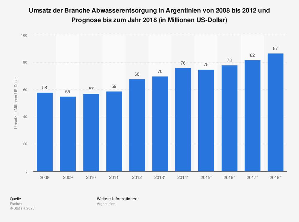 Statistik: Umsatz der Branche Abwasserentsorgung in Argentinien von 2008 bis 2012 und Prognose bis zum Jahr 2018 (in Millionen US-Dollar) | Statista