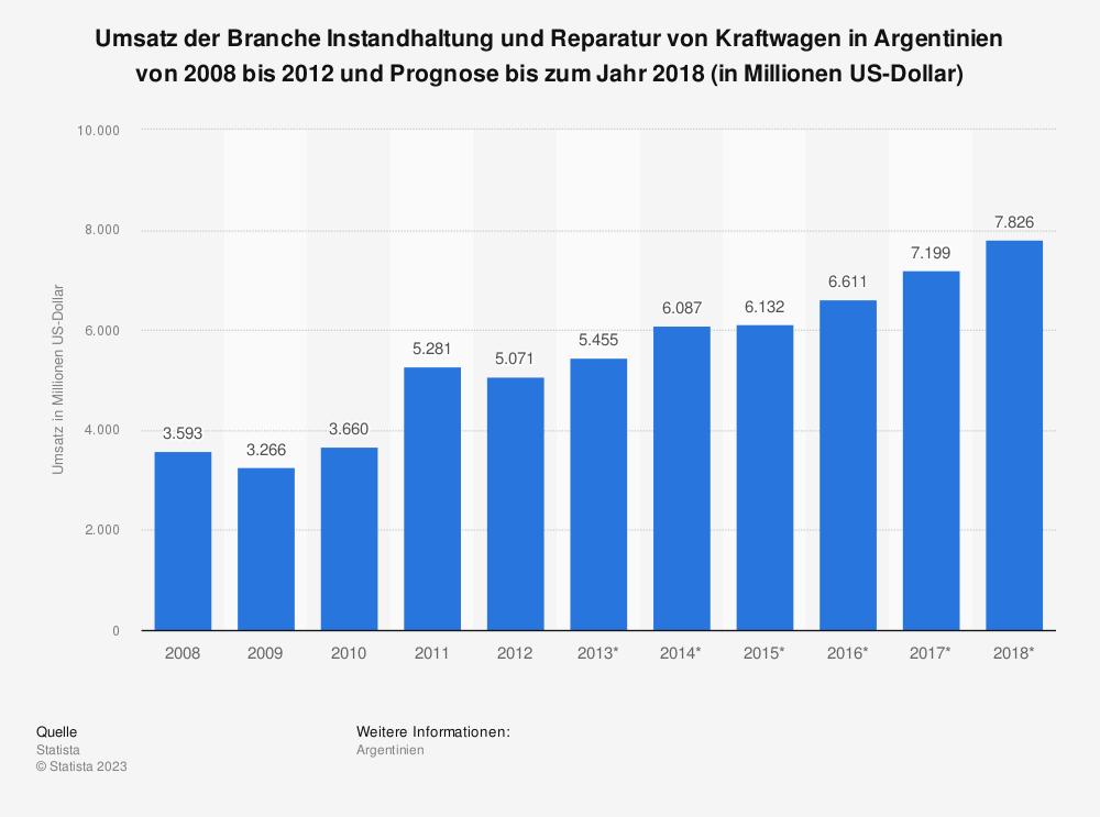 Statistik: Umsatz der Branche Instandhaltung und Reparatur von Kraftwagen in Argentinien von 2008 bis 2012 und Prognose bis zum Jahr 2018 (in Millionen US-Dollar) | Statista