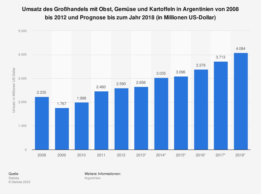 Statistik: Umsatz des Großhandels mit Obst, Gemüse und Kartoffeln in Argentinien von 2008 bis 2012 und Prognose bis zum Jahr 2018 (in Millionen US-Dollar) | Statista