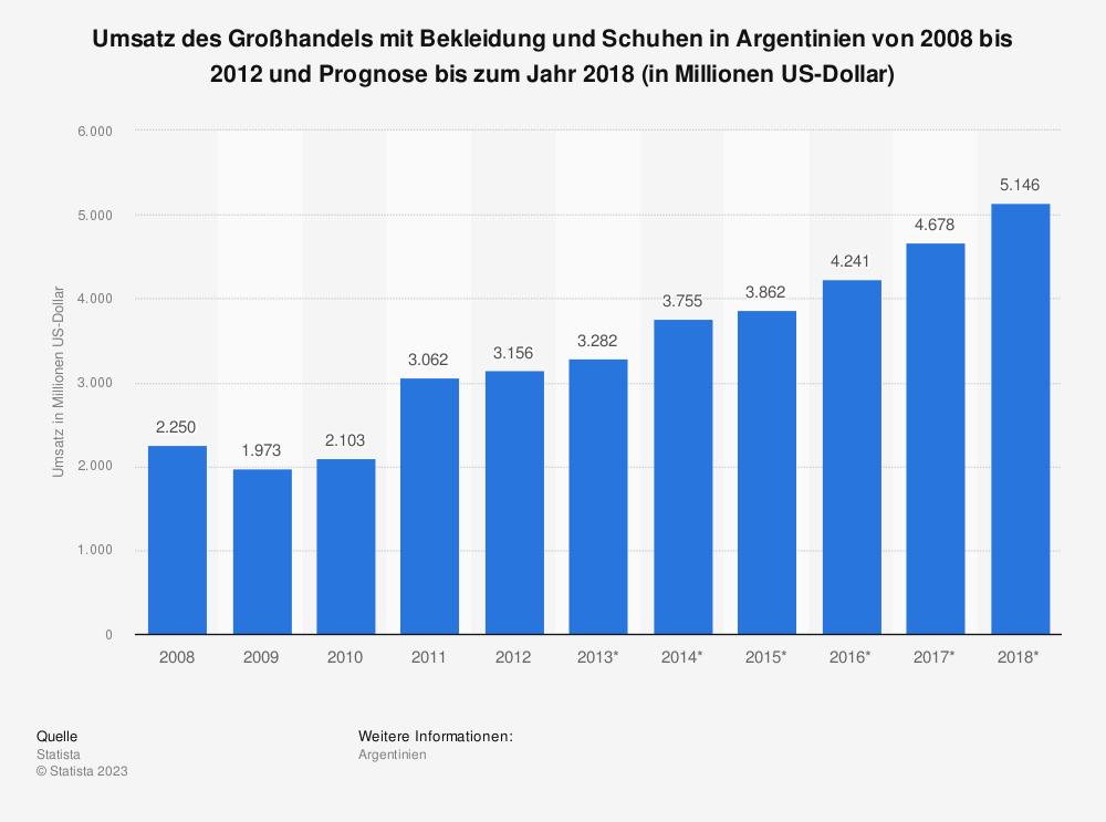 Statistik: Umsatz des Großhandels mit Bekleidung und Schuhen in Argentinien von 2008 bis 2012 und Prognose bis zum Jahr 2018 (in Millionen US-Dollar)   Statista